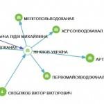 Схема Скобліков