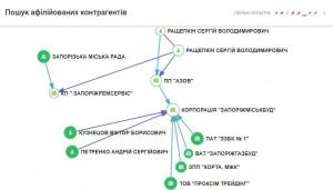 Схема пов язаних осіб_ЗРС