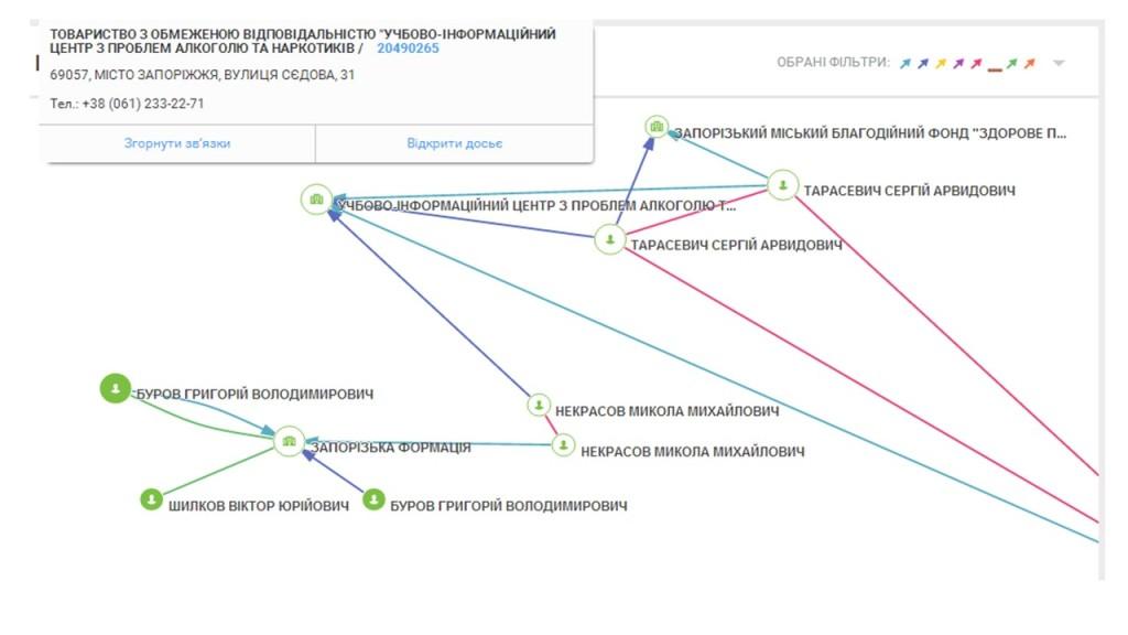 Таблиці_візуалізація1