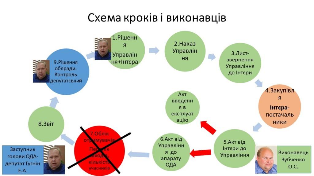 Інфографіка-схема закупівлі 1