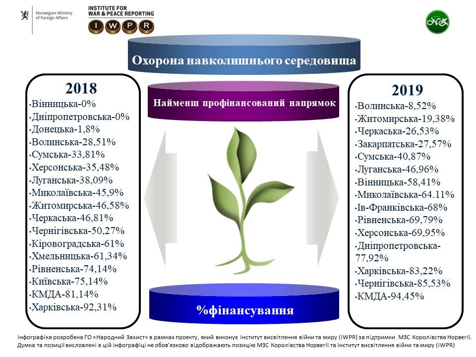 БЦ екологія